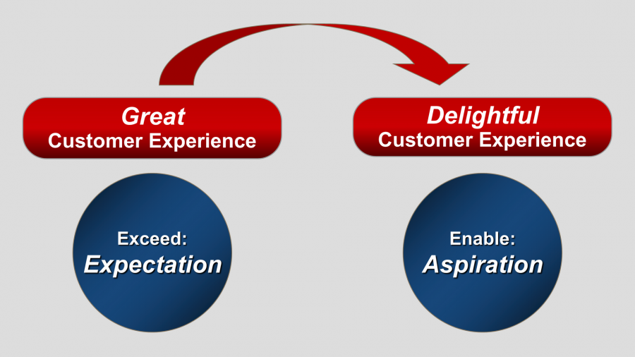 From Great To Delightful Customer Experience