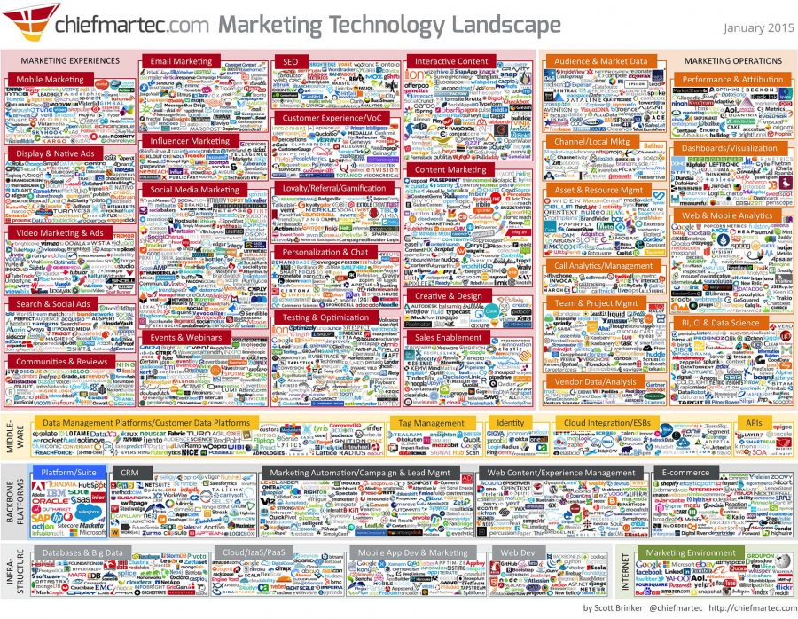Marketing Technology Landscape 2015
