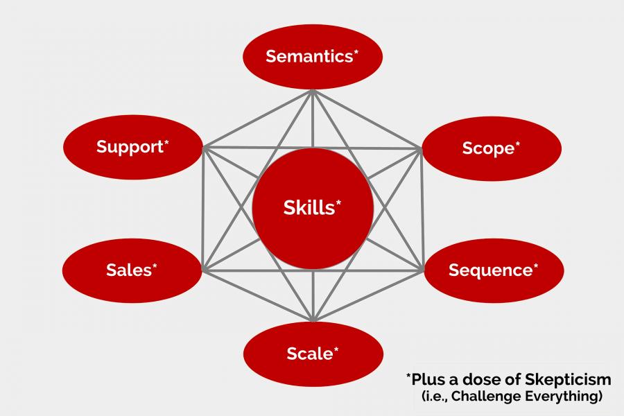 The 7S+1 Framework