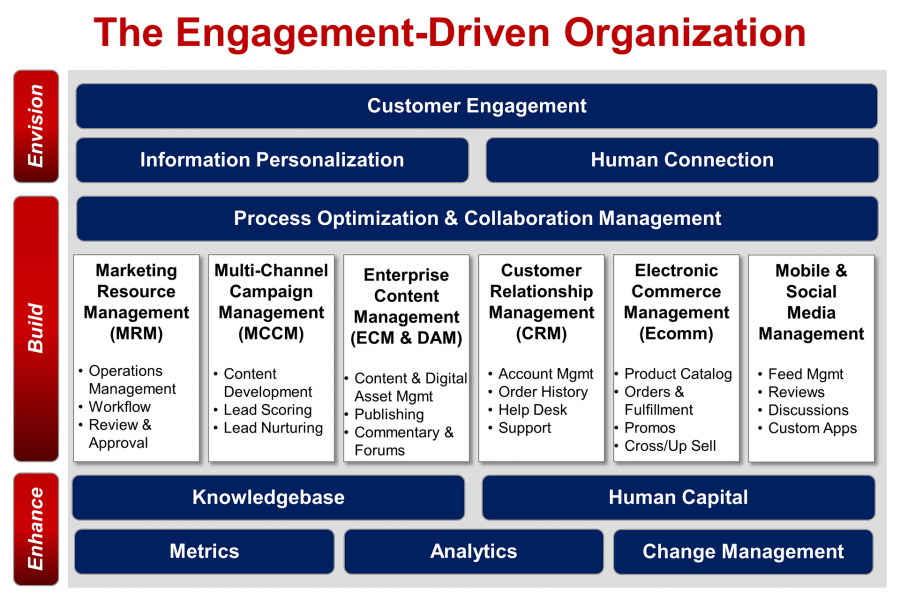 The Engagement Driven Organization