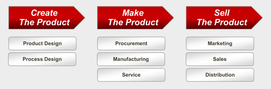 VDS - Product Delivery