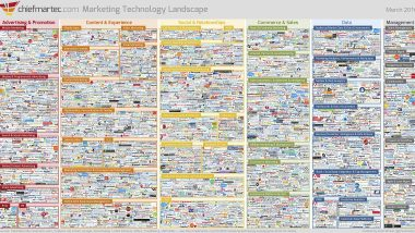 Scott Brinker's Marketing Technology Supergraphic 2016